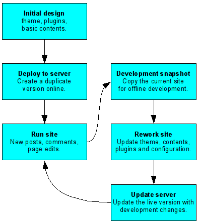 Initial build and offline rework process